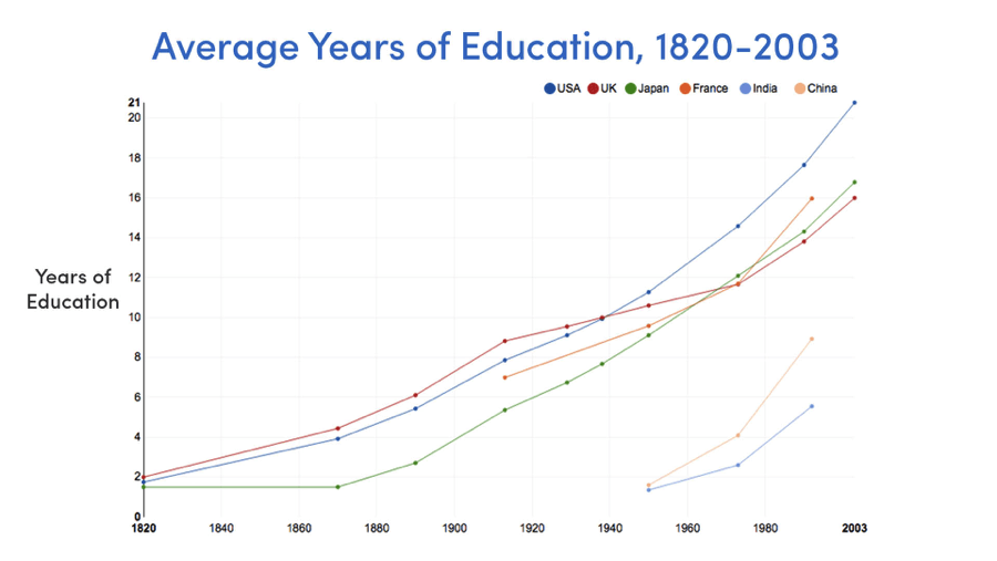 Average years of Education