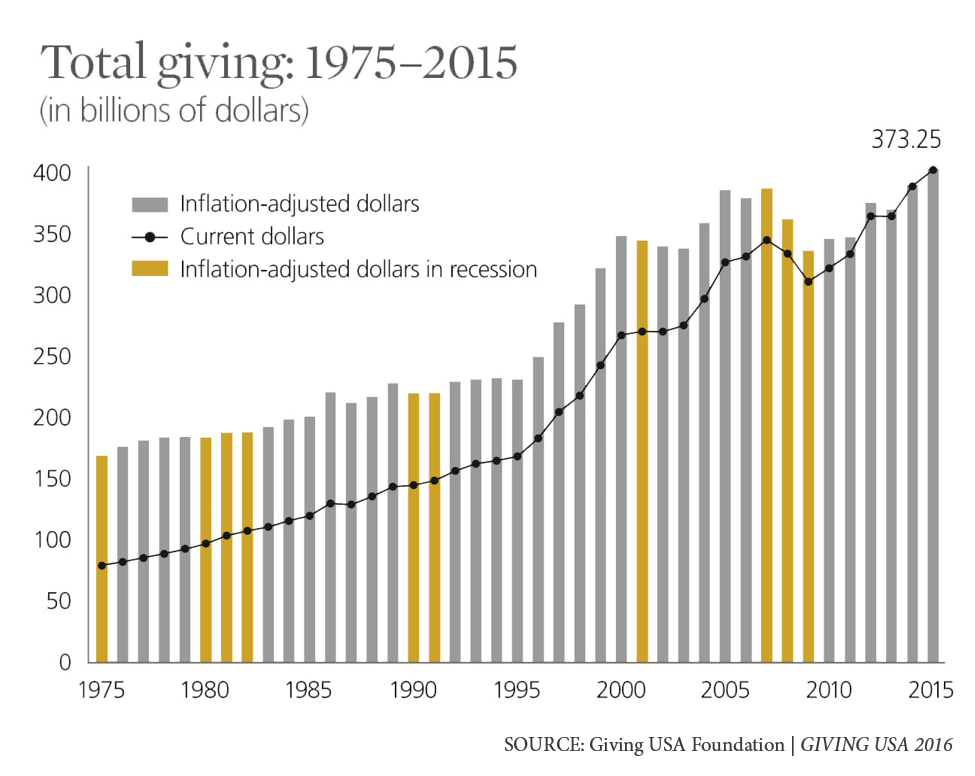 Charitable Giving Statistics