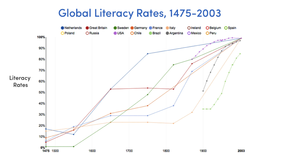 Global Literacy Rates, 1475-2003