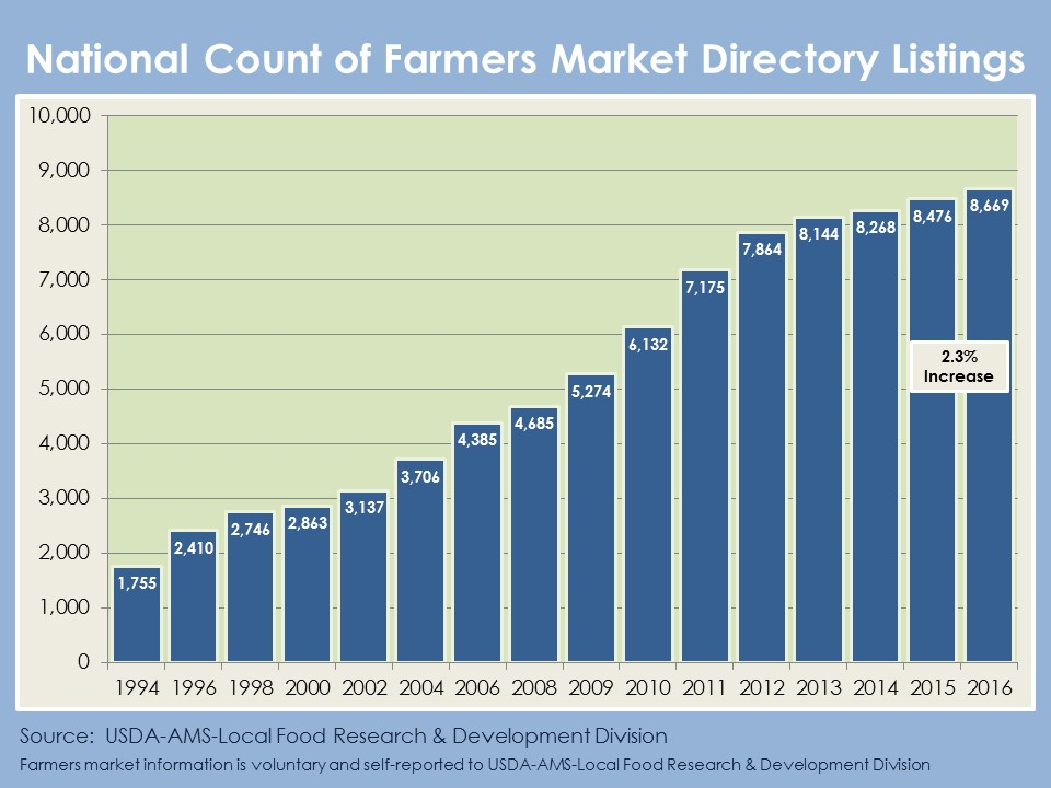 National Count of Operating Farmers Markets 1994-2016