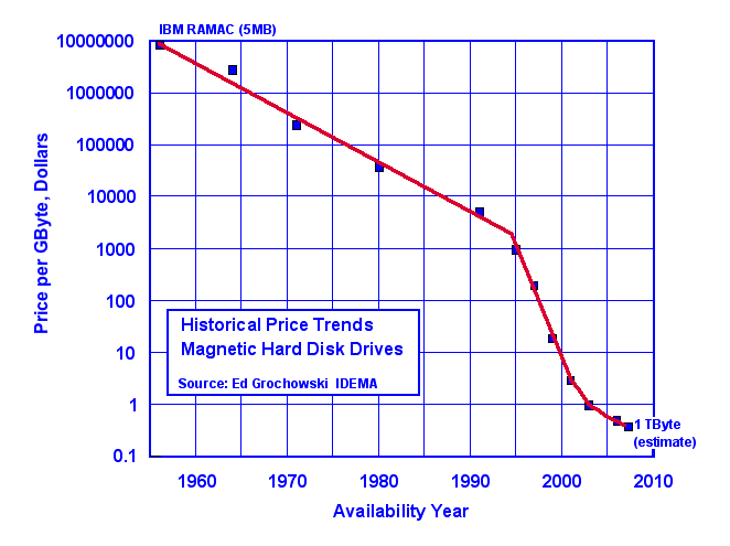 Memory historical cost