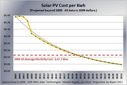 Solor PV cost per Kwh