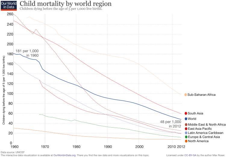 Infant mortality-since-1960
