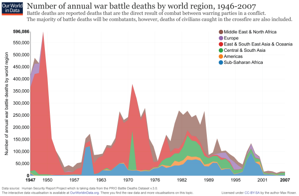 Battle deaths by world region, 1946-2007