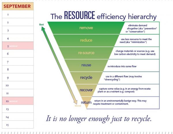 Resource Efficency Hierachy