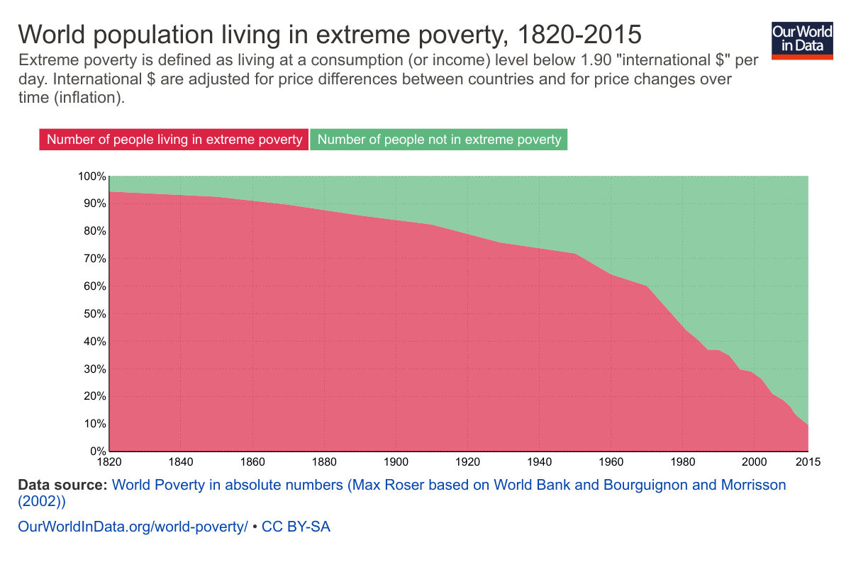 Fewer Living in Absolute Poverty